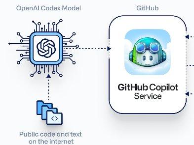 Как работает  Copilot для  парного программирования от  GitHub
