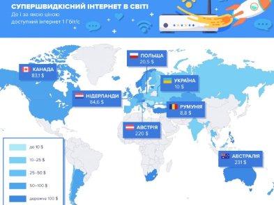 В яких країнах світу найдешевший швидкісний інтернет: дослідження