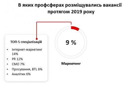 Каких маркетологов ищут работодатели в Украине? Зарплаты от 10 000 грн до $3000