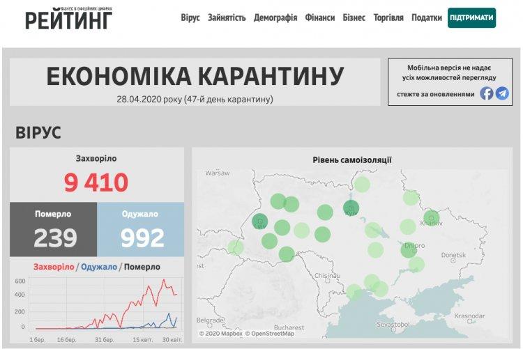Запущен интерактивный дашборд о том, как карантин влияет на экономику Украины