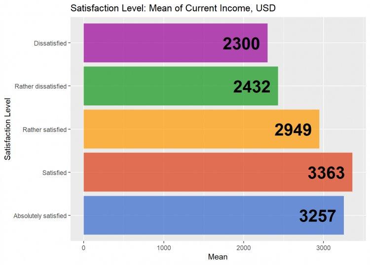 Рис. 15. Удовлетворенность работой PO / PM в связи с уровнем оплаты (среднее)
