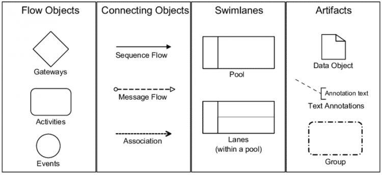 нотация моделирования бизнес-процессов