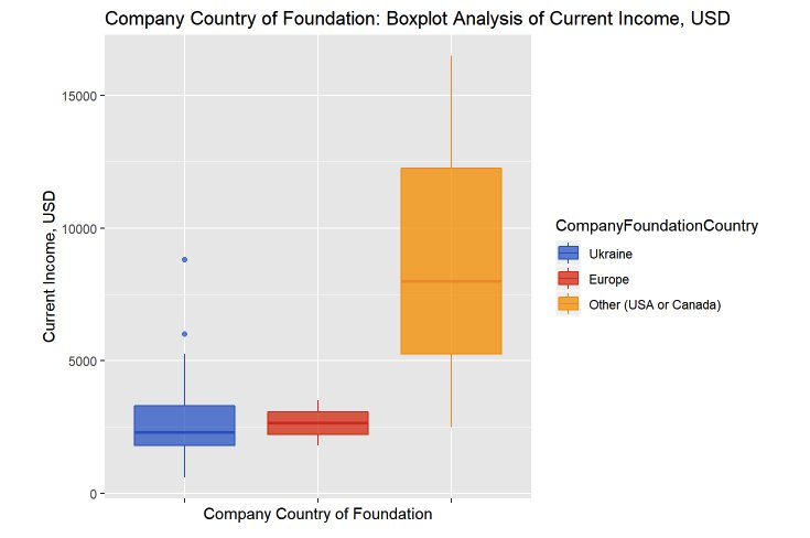 Зависимость вознаграждения от страны основания компании