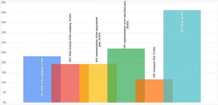 KPI, за которые выплачивают бонус