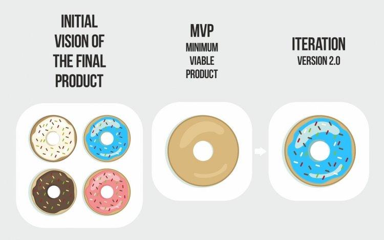 Минимально жизнеспособный продукт: как предсказать успеха стартапа
