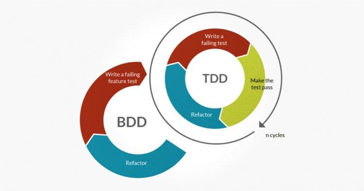 Що таке TDD і BDD і що повинен знати про них фронтендер
