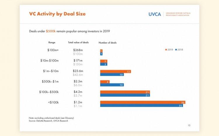 Сколько инвестиций привлекли украинские стартапы в 2019 году — исследование UVCA и Deloitte