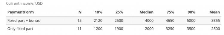 Взаимосвязь вознаграждения СМО от формы оплаты — только фиксированная часть или фикс + бонус