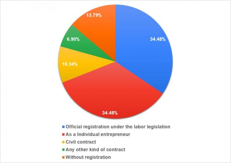 Форма оформления сотрудничества компаний с СМО