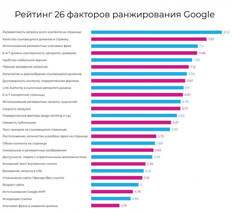 Факторы ранжирования Google в 2019 году