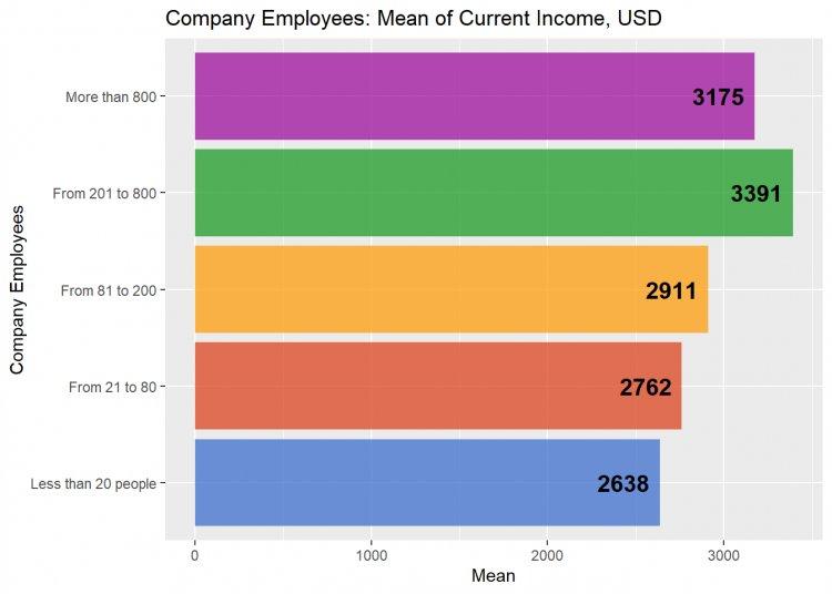 Рис. 10. Средний уровень оплаты PO / PM в связи с количеством сотрудников в компании.