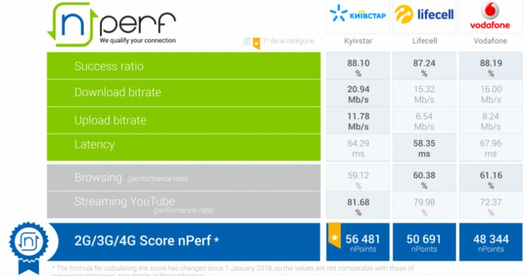 Рейтинг украинских операторов по качеству мобильного интернета