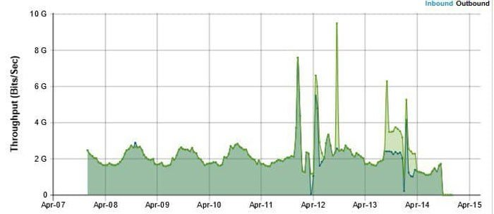 DDoS-атака на КГГА: что говорят специалисты по кибербезопасности