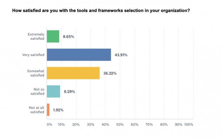 140 инструментов, которые будут полезны продакт-менеджеру