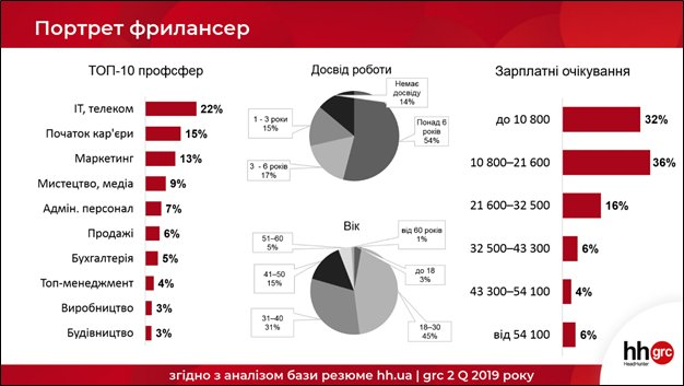 Сколько хотят получать украинские фрилансеры. Составлен портрет