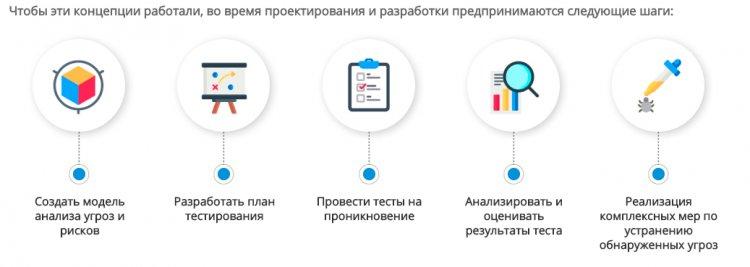 Четыре основных момента в тестировании безопасности