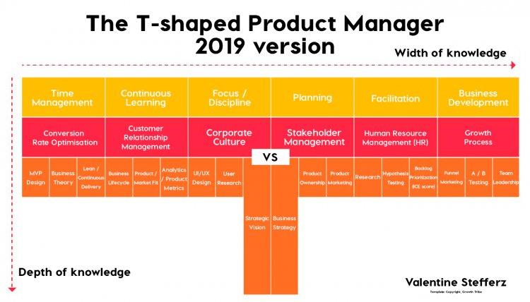 T-Shaped Product Manager або Як не стати непотрібним