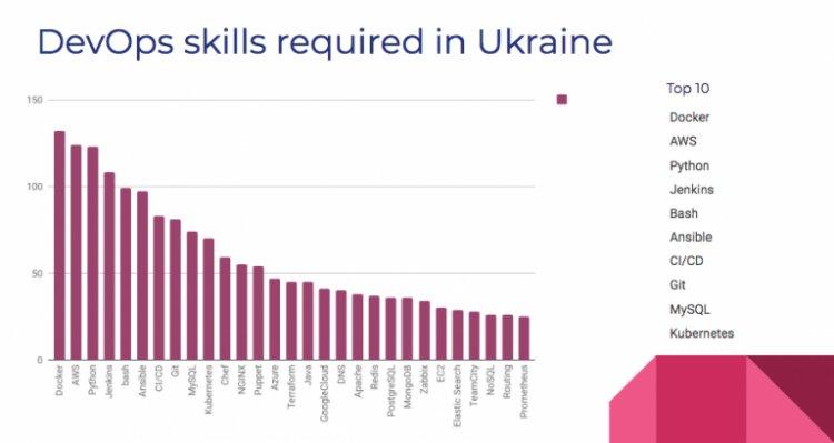 Почему украинские DevOps-инженеры зарабатывают $5000, зачем они нужны бизнесу и как ими стать