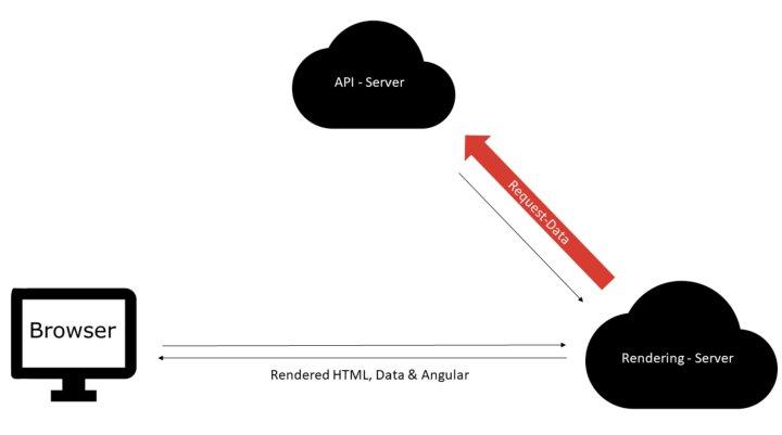 Рендеринг на стороне сервера в Angular