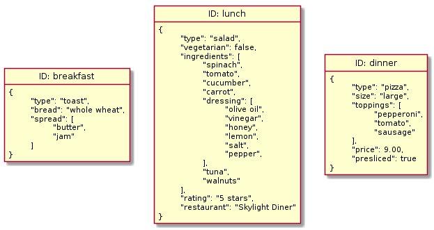 Документні бази даних