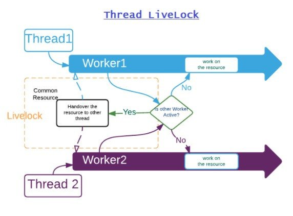 Thread LiveLock