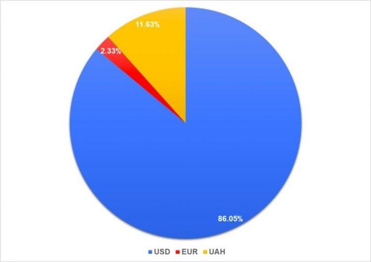 Сколько зарабатывают СЕО в украинском IT