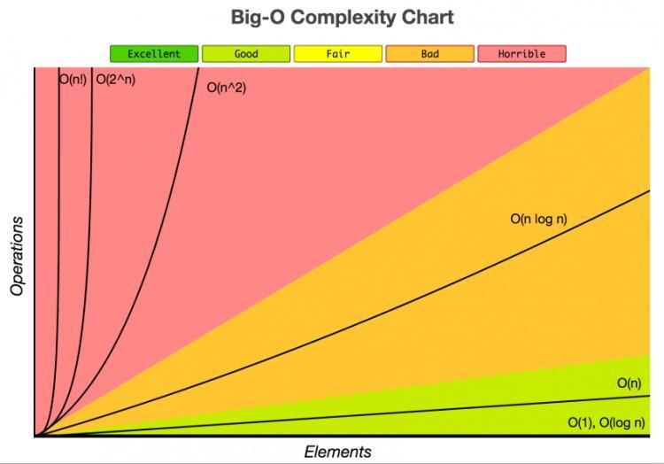 Руководство для начинающих по обозначению Big O