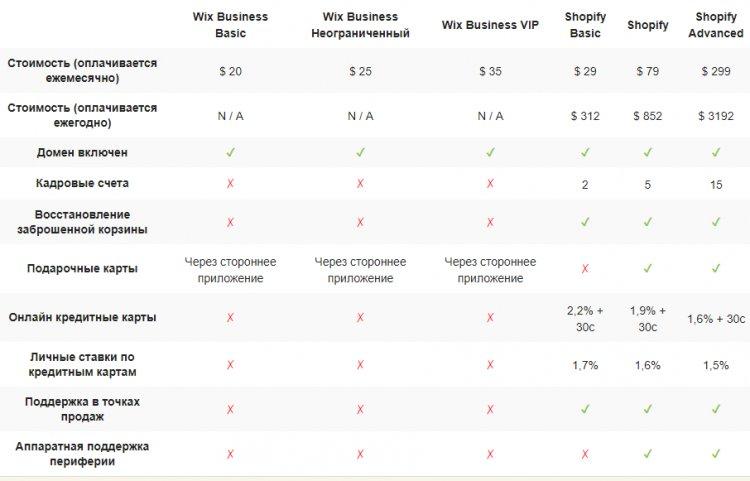 Wix vs Shopify - что лучше для электронной коммерции?