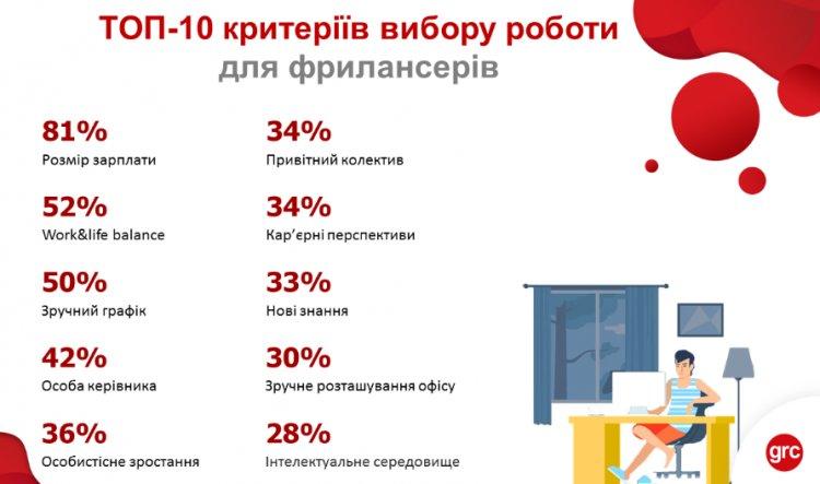 Рынок украинского фриланса: рейтинг зарплат и вакансий