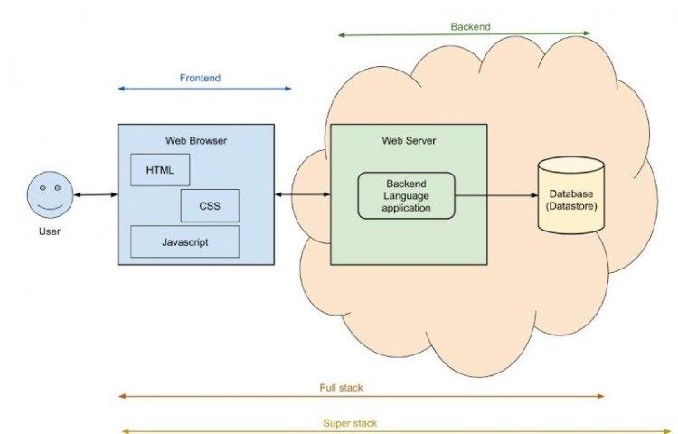 Різниця між Backend, Frontend, Full-stack та Super stack Development