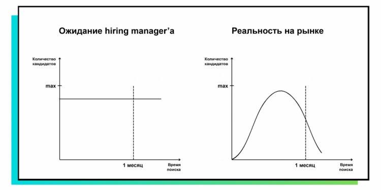 Количество кандидатов на рынке: ожидание / реальность