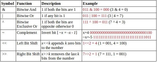 Как манипулировать битами в C и C ++