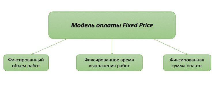 Права и обязанности: как выбрать модель оплаты за услуги в IT
