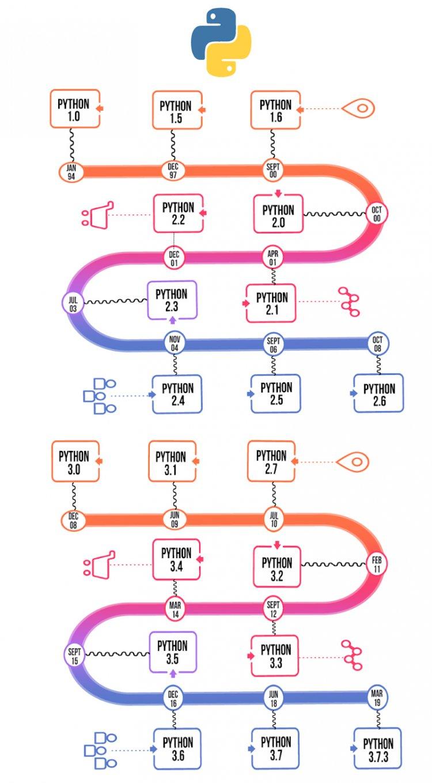 Эволюция Python: инфографика