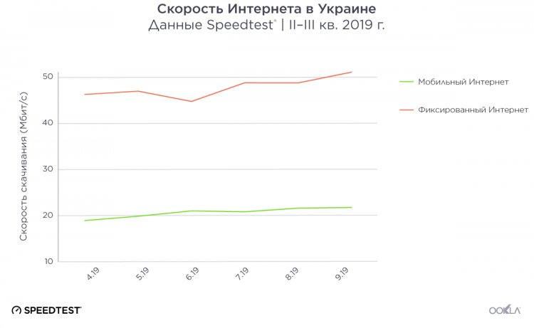 Средняя скорость интернета в Украине и рейтинг лучших ШПД-провайдеров — исследование Ookla