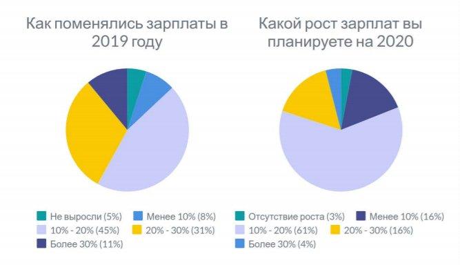 Как выглядит украинский рынок веб-разработки в 2020 году — исследование