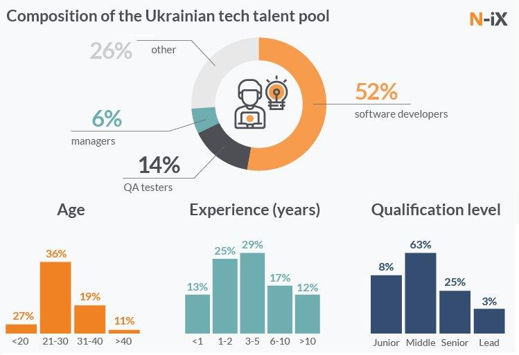 IT-індустрія досягає високих результатів, бо є хороша технічна база та експертиза спеціалістів, досвід вирішення складних завдань