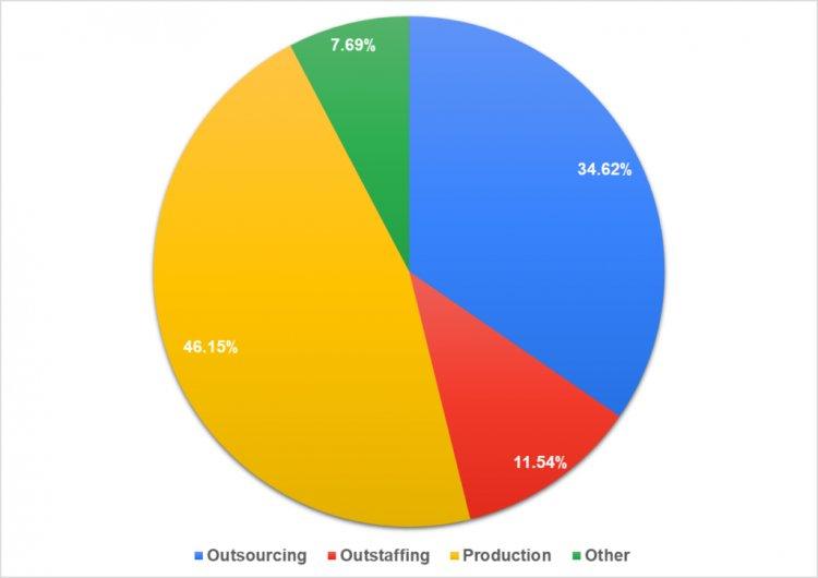 Процент участников из аутсорсинговых, аутстаффинговых и продуктовых компаний