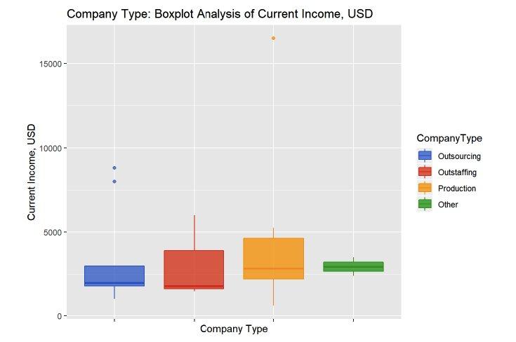 Зависимость вознаграждения от типа компании
