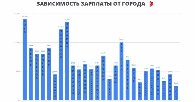 зарплаты по городам Украины