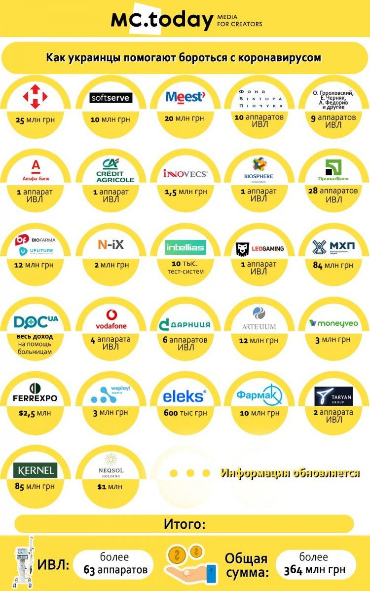Украинские компании против коронавируса. Часть 3: «Дарница», ELEKS и другие