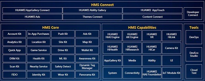 Huawei робить ставку на розвиток власної екосистеми