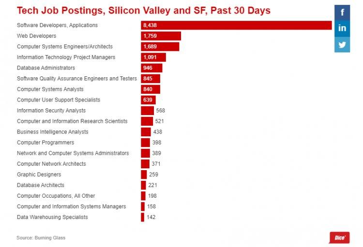 Найбільш затребувані ІТ-професій Кремнієвої долини за останні 30 днів