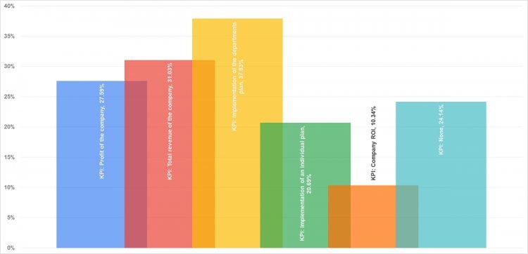 KPI, за которые маркетинговым директорам выплачивают бонус