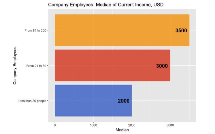 Медиана вознаграждения маркетингового директора от количества сотрудников в компании