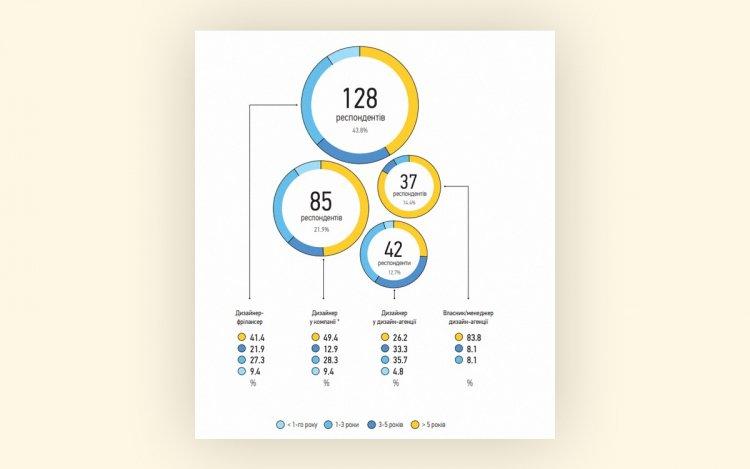 Как развивается и сколько денег экономике приносит дизайн-индустрия в Украине — исследование