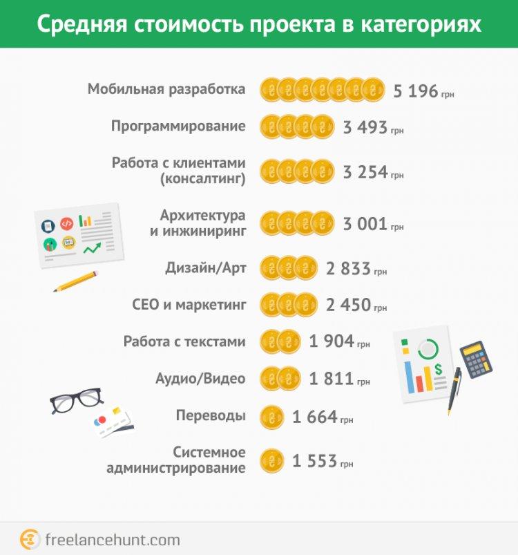 Сколько зарабатывают фрилансеры на украинском рынке: программисты — 23 000 грн/мес, остальные — 16 000