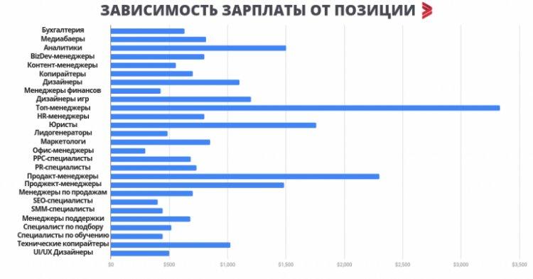 зарплаты в украинском ит