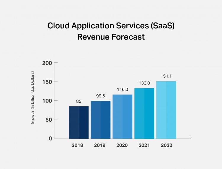 Как SaaS эволюционировал с 2010 по 2020 годы и что ожидать в будущем