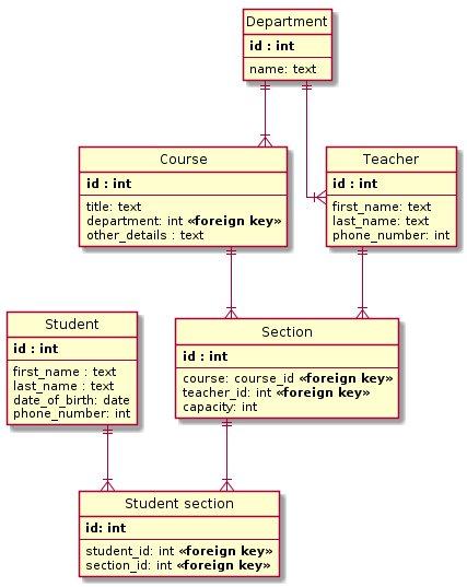 SQL бази даних